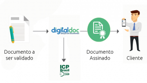 Fluxo da assinatura digital proporcionado pelo software de Gerenciamento Eletrônico de Documentos Digitaldoc