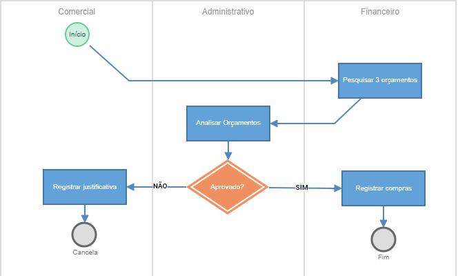 Processos - workflow
